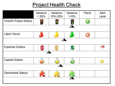 Project Health Check Template  Templates To Try