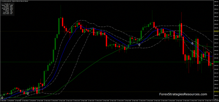 Forex Trading with Bollinger Bands Strategies - ForexBoat Trading Academy