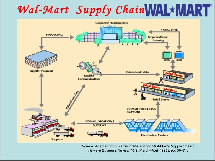 Wal-Mart Supply Chain Source Adapted from Garrison Wieland for - business review