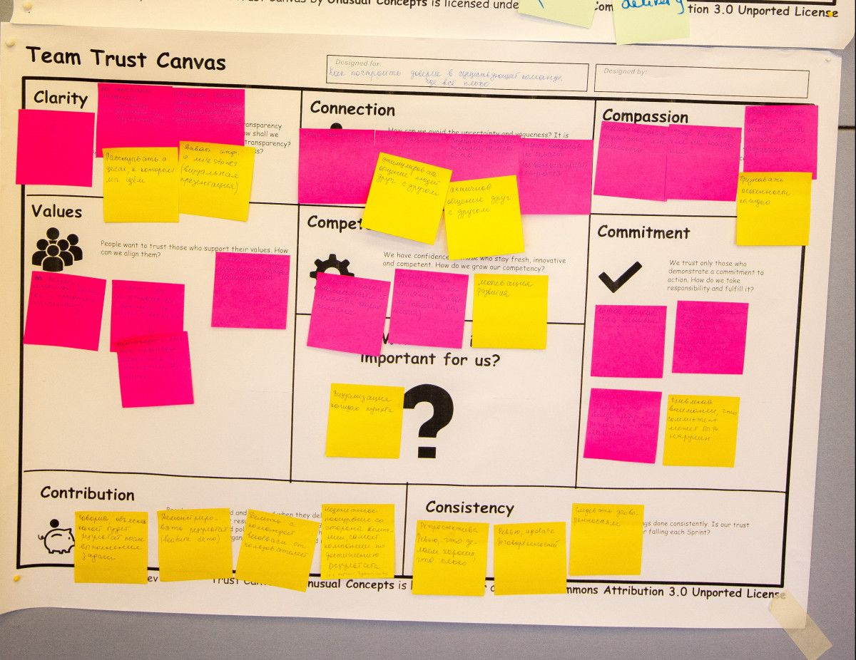 The Team Trust Canvas Is A Powerful And Effective Tool For