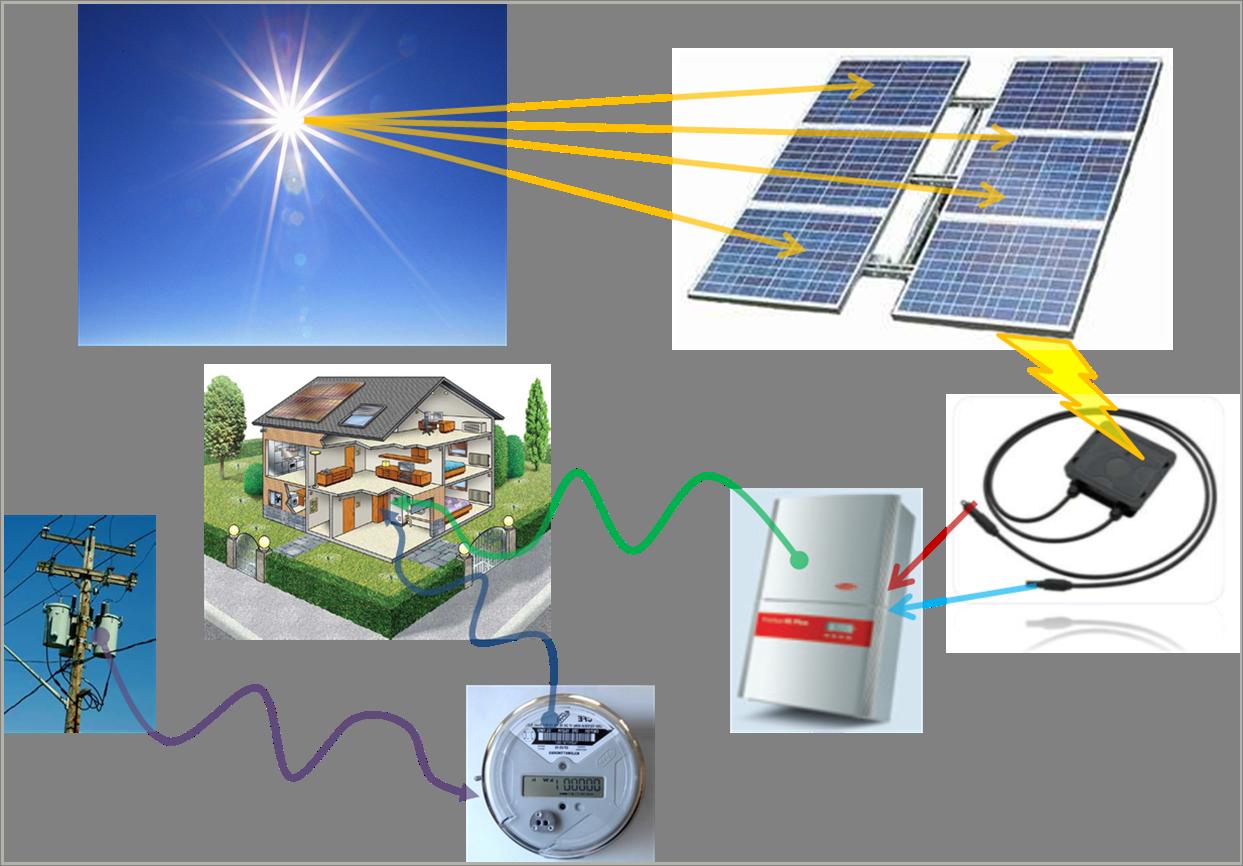 paneles fotovoltaicos. #fotovoltaico #energia