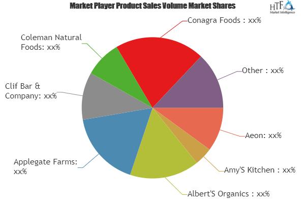 Organic Foods Beverages Market Is Booming Worldwide Aeon