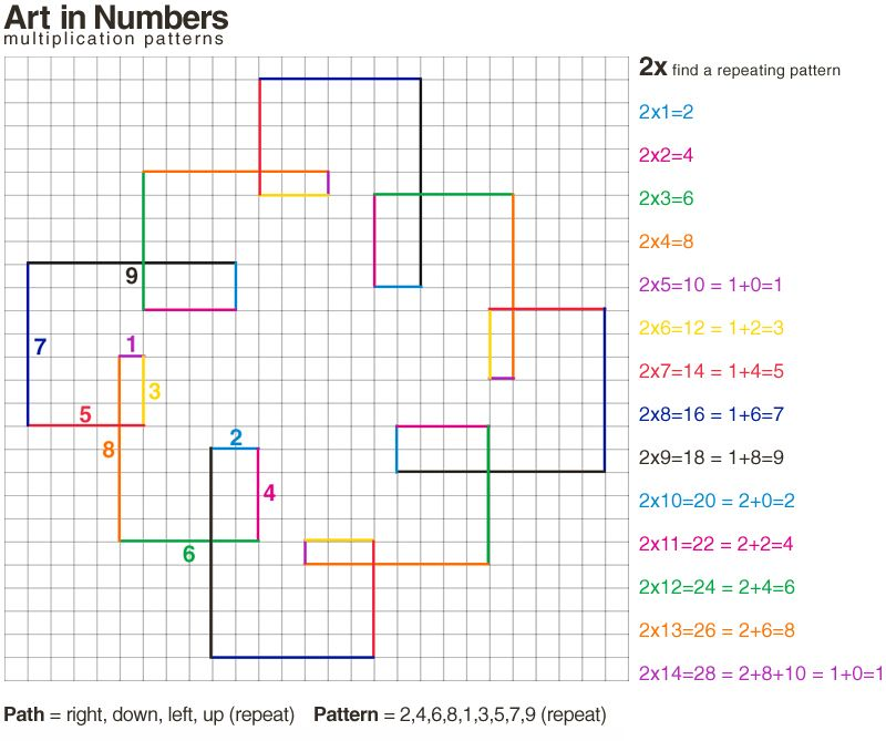 E is for Explore!: Art in Numbers: Multiplication Patterns ...
