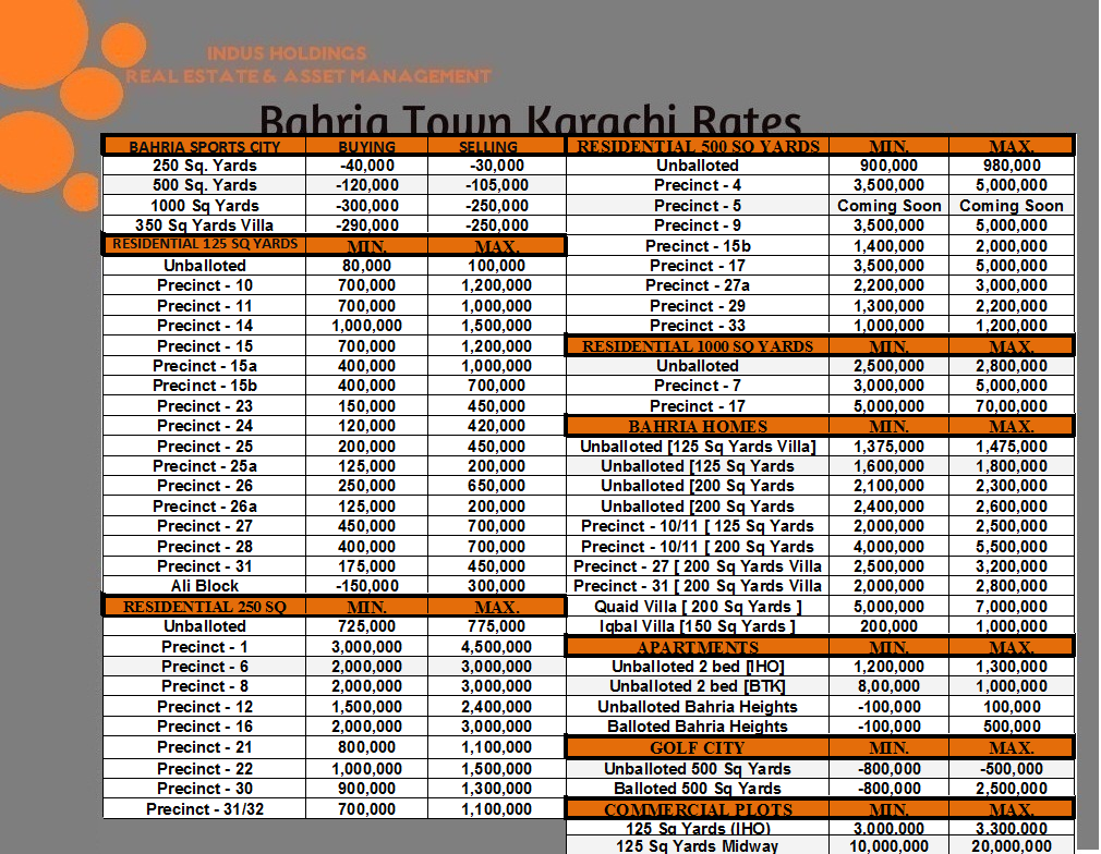 Indicative Rates as of Today. FOR SALE AND PURCHASE OF PLOTS APARTMENTS AND HOMES IN BAHRIA TOWN KRACHI PLEASE CONTACT FOR EXPERT ADVICE. 021-35169095-6 info@indus-holdings.com www.indus-holdings.com Shaping Dreams......
