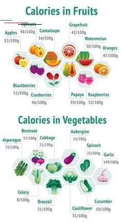 The 20 Vegetables Highest In Protein Content  #health #fitness #Hair #halloweencrafts #Halloween #de...