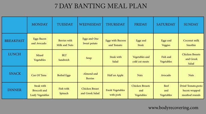 Banting Diet 7 Day Banting Meal Plan Diet Banting