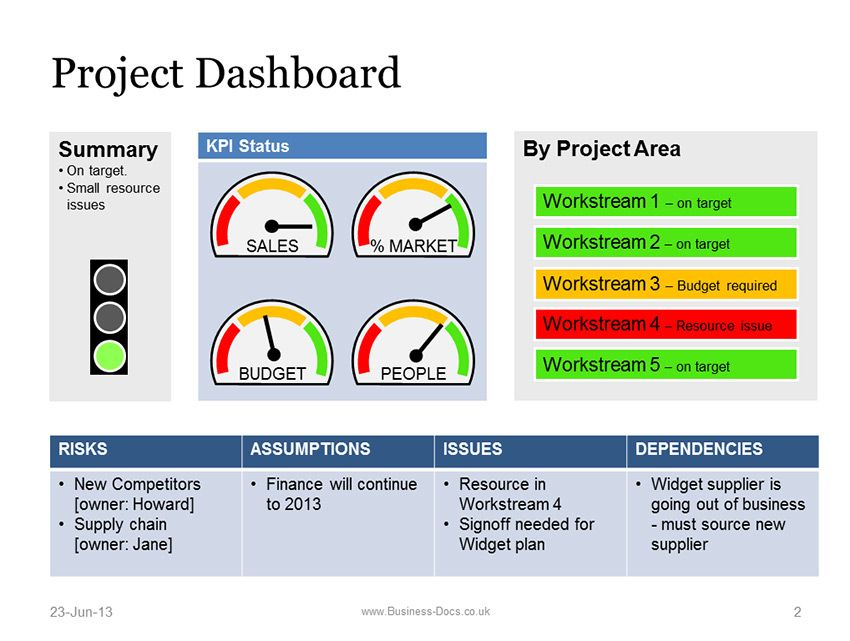 Powerpoint Project Dashboard With Status Template  Project