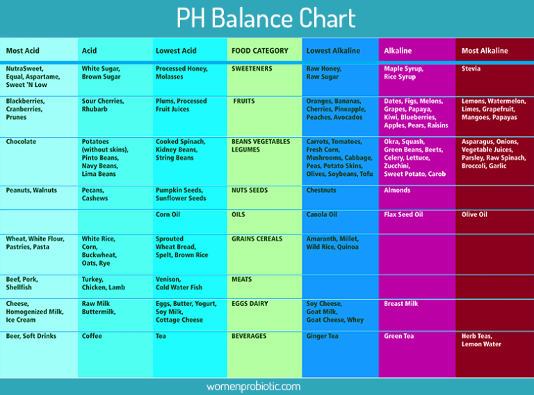 Ph Balance Why Ph Levels Important For Health Women Probiotic Ph Balance Ph Balance Diet Ph Levels