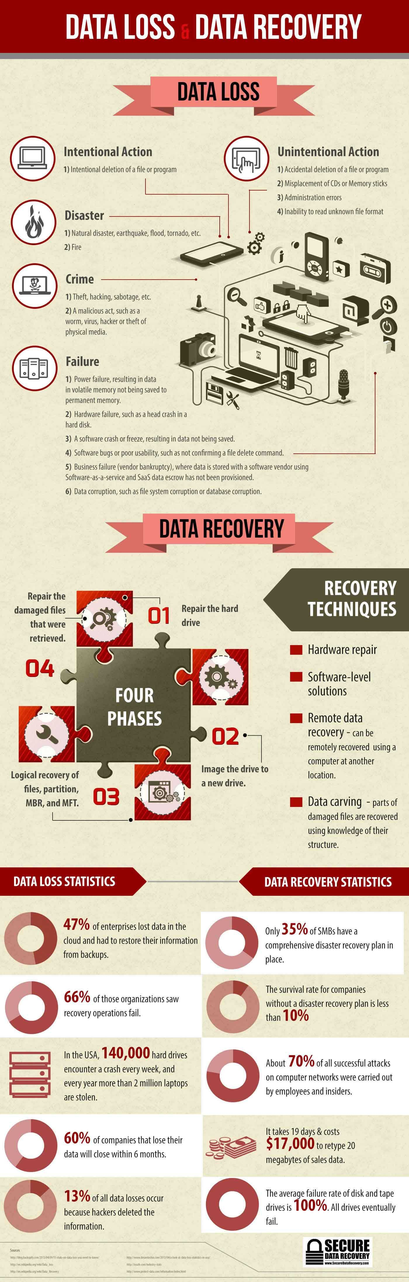 what is data recovery information technology essay What is data recovery information technology essay february 8, 2018 admin any br leave a comment in digital computers software testing is considered as old as the hills in the history of this world.
