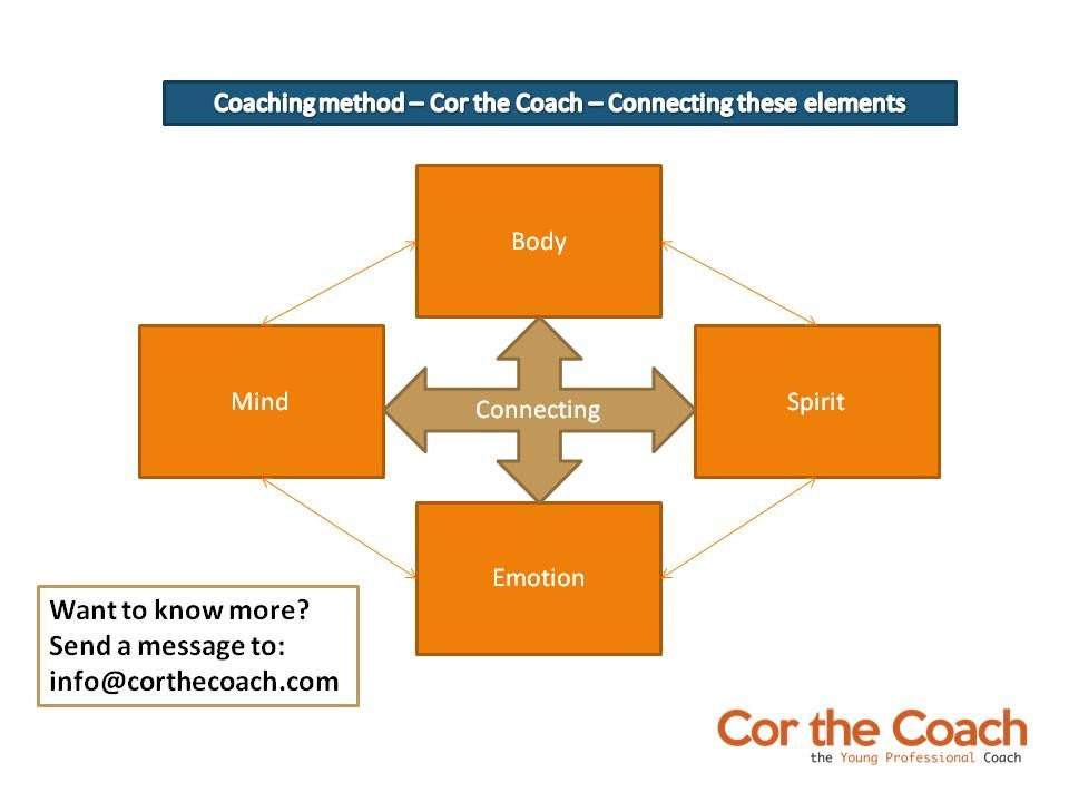 Coaching style Cor the Coach - using Martial Arts, creativity and business as foundation - learn more? -info@corthecoach.com
