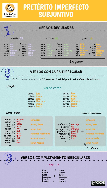 Preterito Imperfecto Subjuntivo Infografia Learning Spanish Teaching Spanish How To Speak Spanish