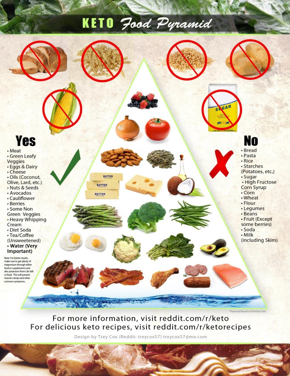foods in keto diet