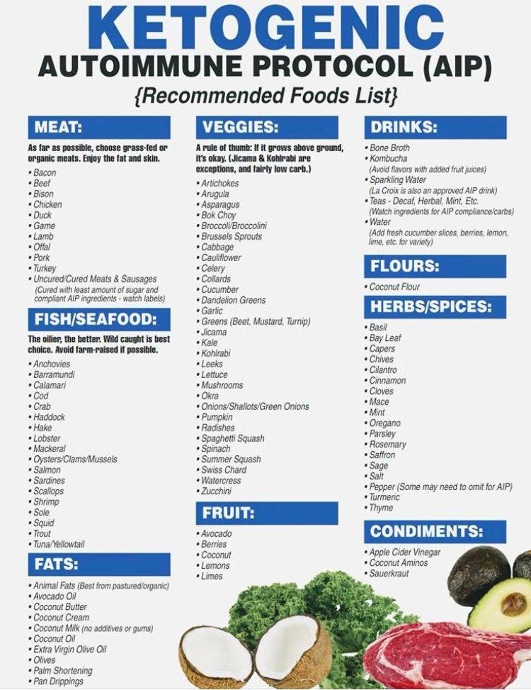 Keto Aip Recommended Food List Food Lists Autoimmune Diet Autoimmune Paleo Diet