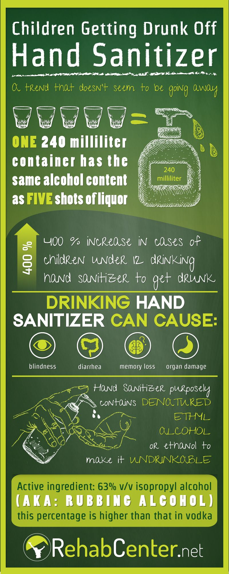 Pin On Addiction Infographics