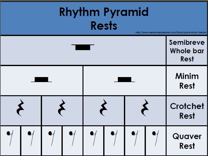 Free Rhythm Pyramid Charts This Download Consists Of Eight Rhythm Pyramid Charts Showing Note And Rest Values Us Music Note Symbol Music Rhythm Music Lessons