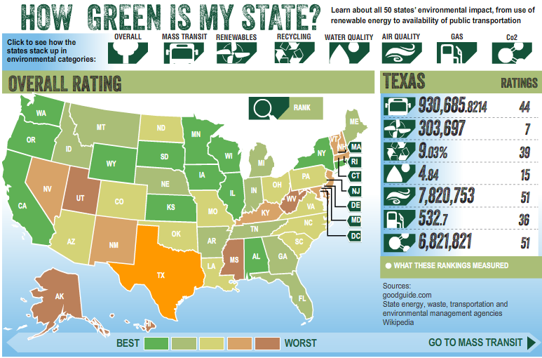 US Heat Map How Green Is Your State Interactive HTML Maps - Us heat map