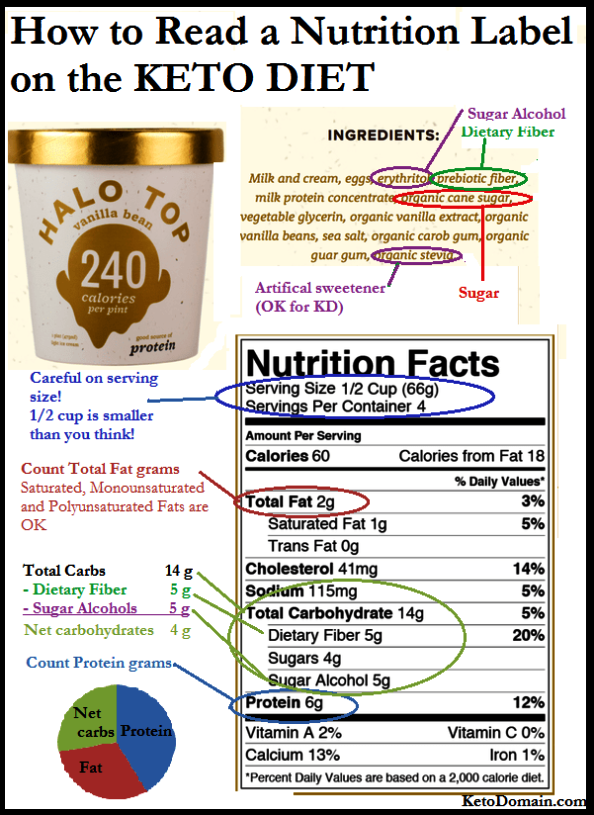 Nutrition Definition By World Health Organization Nutrition Definition Biology In Nutrition Facts Kiwi Pl Starting Keto Diet Keto Diet Plan Nutrition Labels