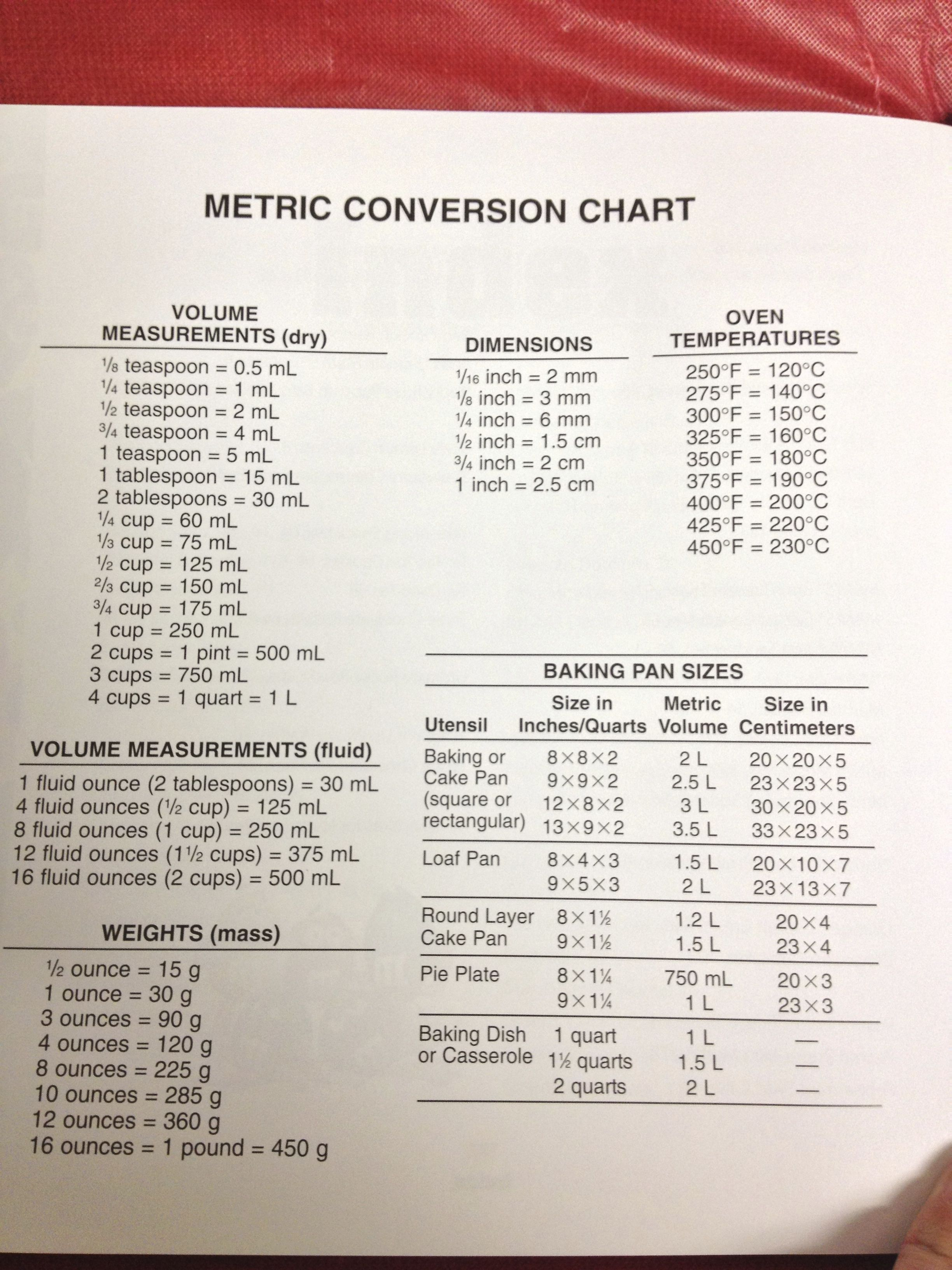 Conversion chart cookingkitchen tips pinterest baking conversion chart nvjuhfo Image collections