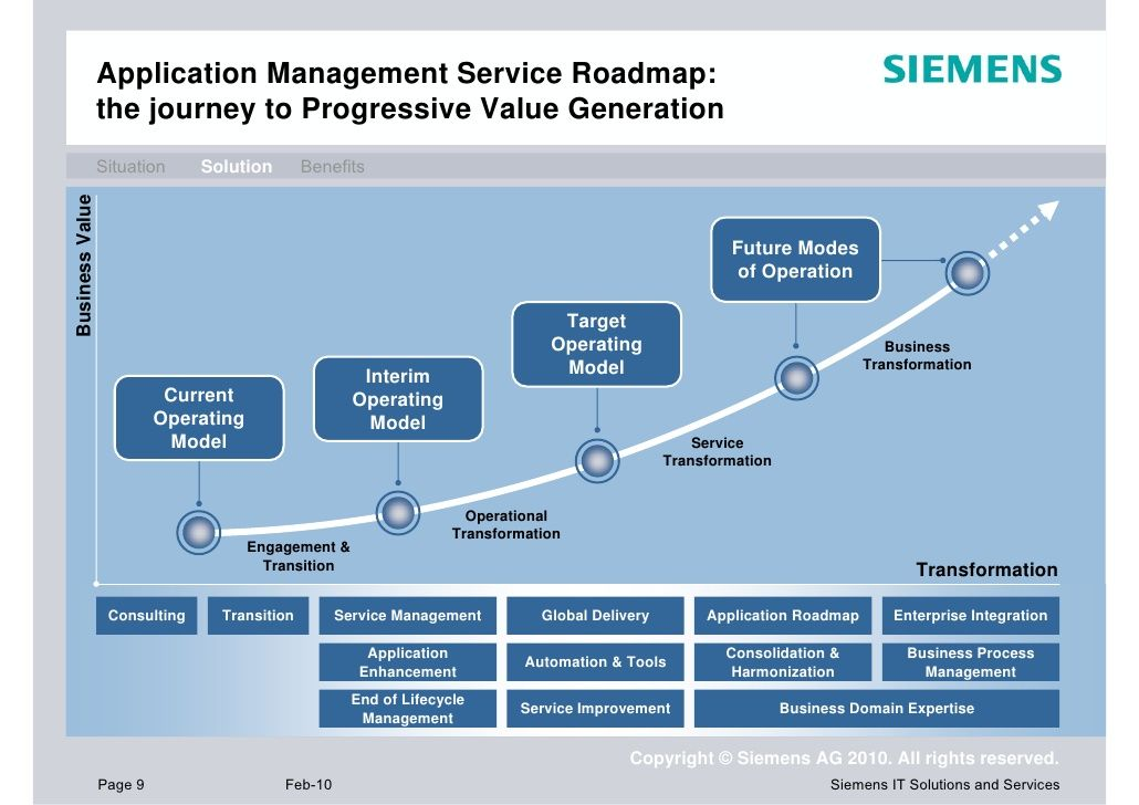 Image result for business model roadmap operating model