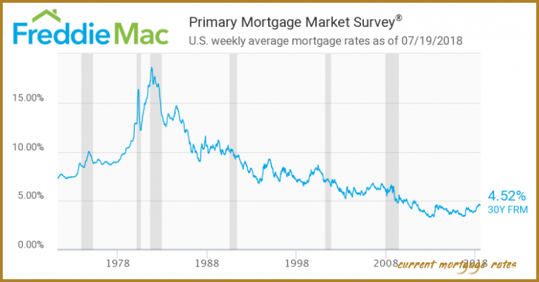 The 8 Reasons Tourists Love Current Mortgage Rates Current Mortgage Rates In 2020 Current Mortgage Rates Mortgage Rates Fixed Rate Mortgage