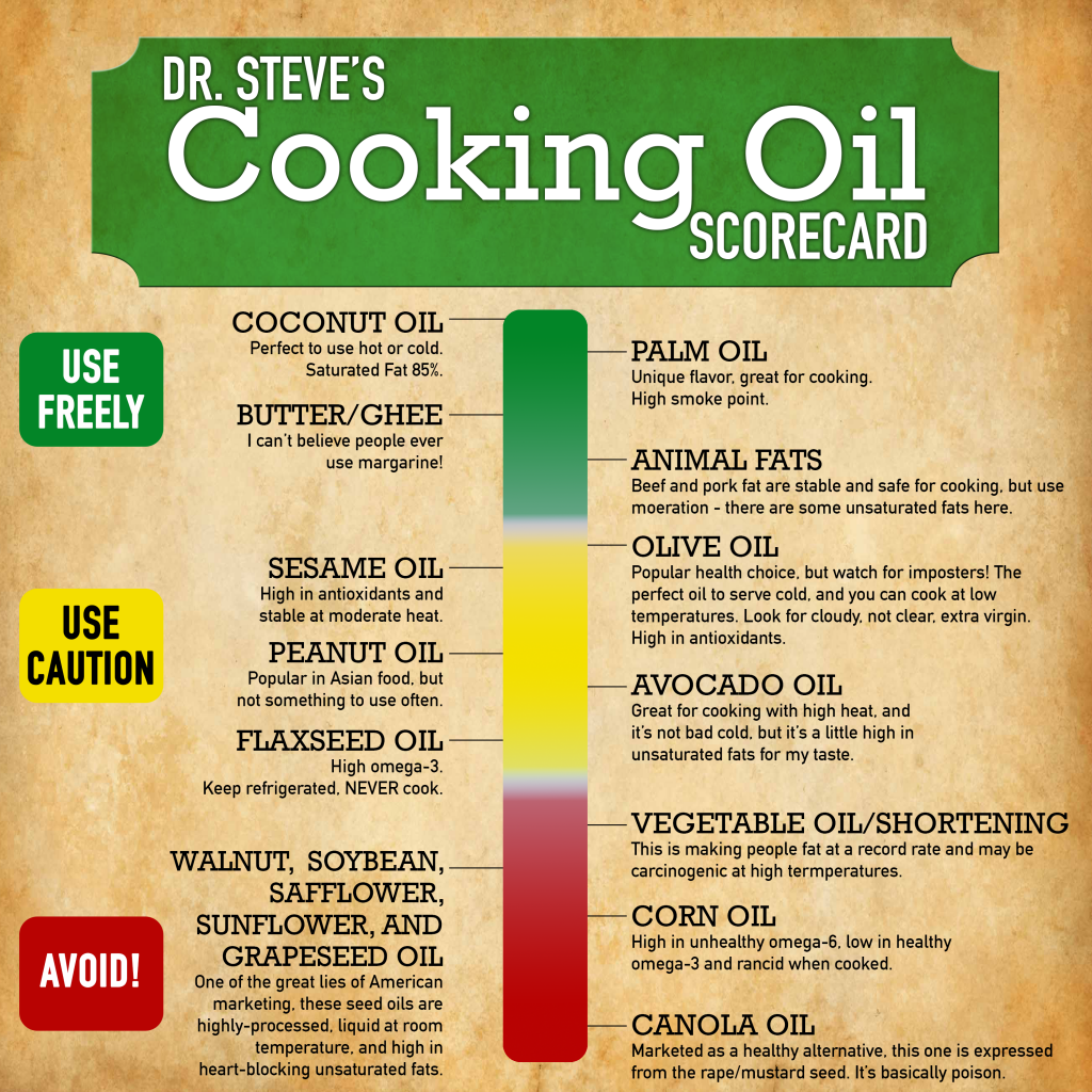 Dr Steve S Cooking Oil Scorecard Cooking Oil Virgin Coconut Oil Benefits Quick Healthy Meals