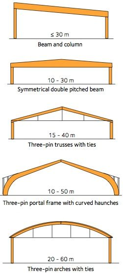 Glulam Portal Frame Buscar Con Google Roof Design Structure