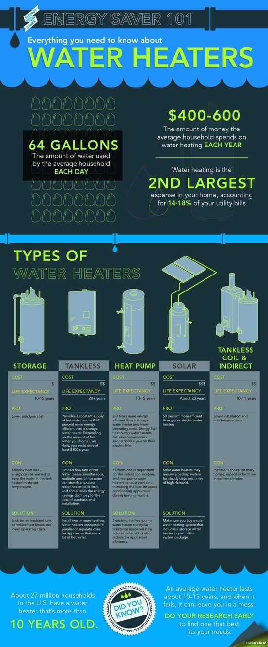 Check Out These Cool Water Heating Facts And Learn About The Different Water Heaters On The Market Water Heating Water Heater Plumbing