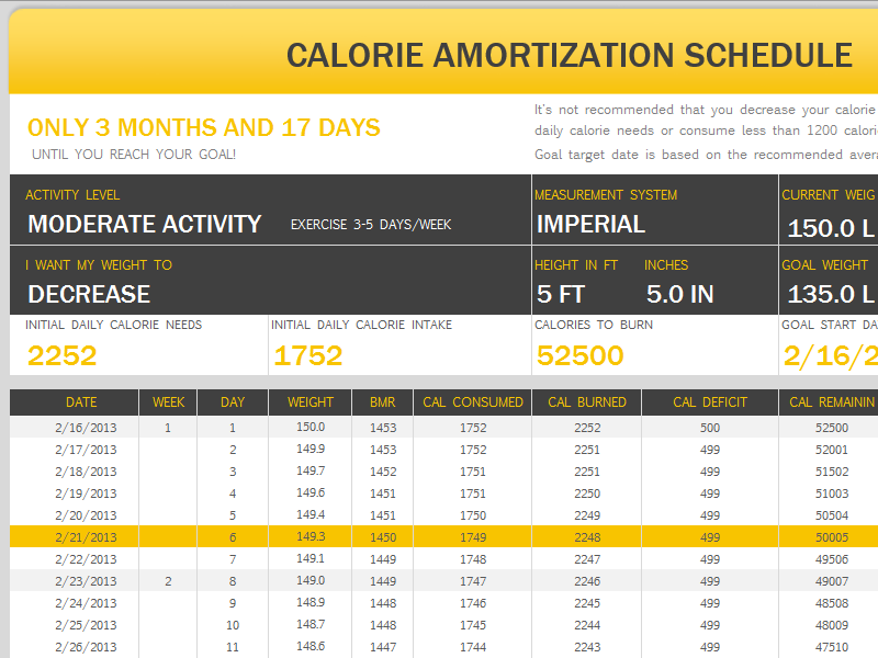 Calorie Amortization Schedule If You Are Not Sure About The