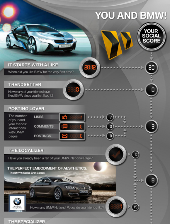 Everyones making them Infographics  now. Before acting on a trend,ask yourself the simple question, why? What would you rather choose, a customized Infographic from a bank or from BMW?
