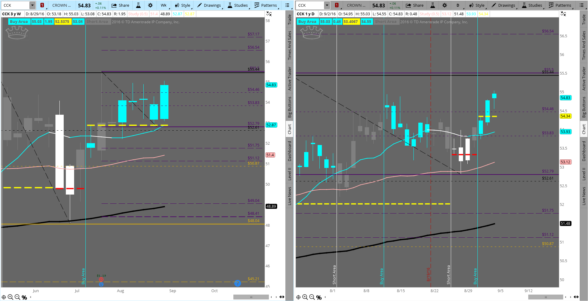 $CCK still a long since 54.34 was broken. Targets 54.46(hit) 55.5 & 56.54. Bears must retake 53.93 first $DIA $YM_F $DJX  Just another one that was posted BEFORE it happened!  This one posted on 8/31.