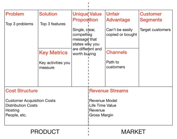 UX Design For Startups The Age Of User Experience Design - Lean business plan template