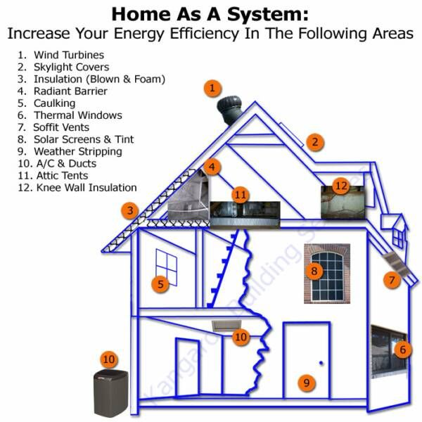 Building An Energy Efficient House Energy Efficient Homes