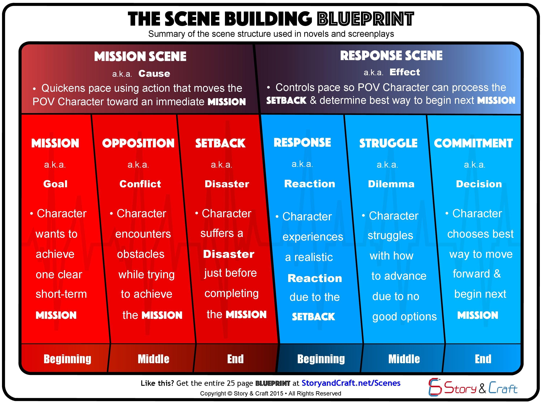 The Storytelling Blueprint Illustrates The Plot Structure
