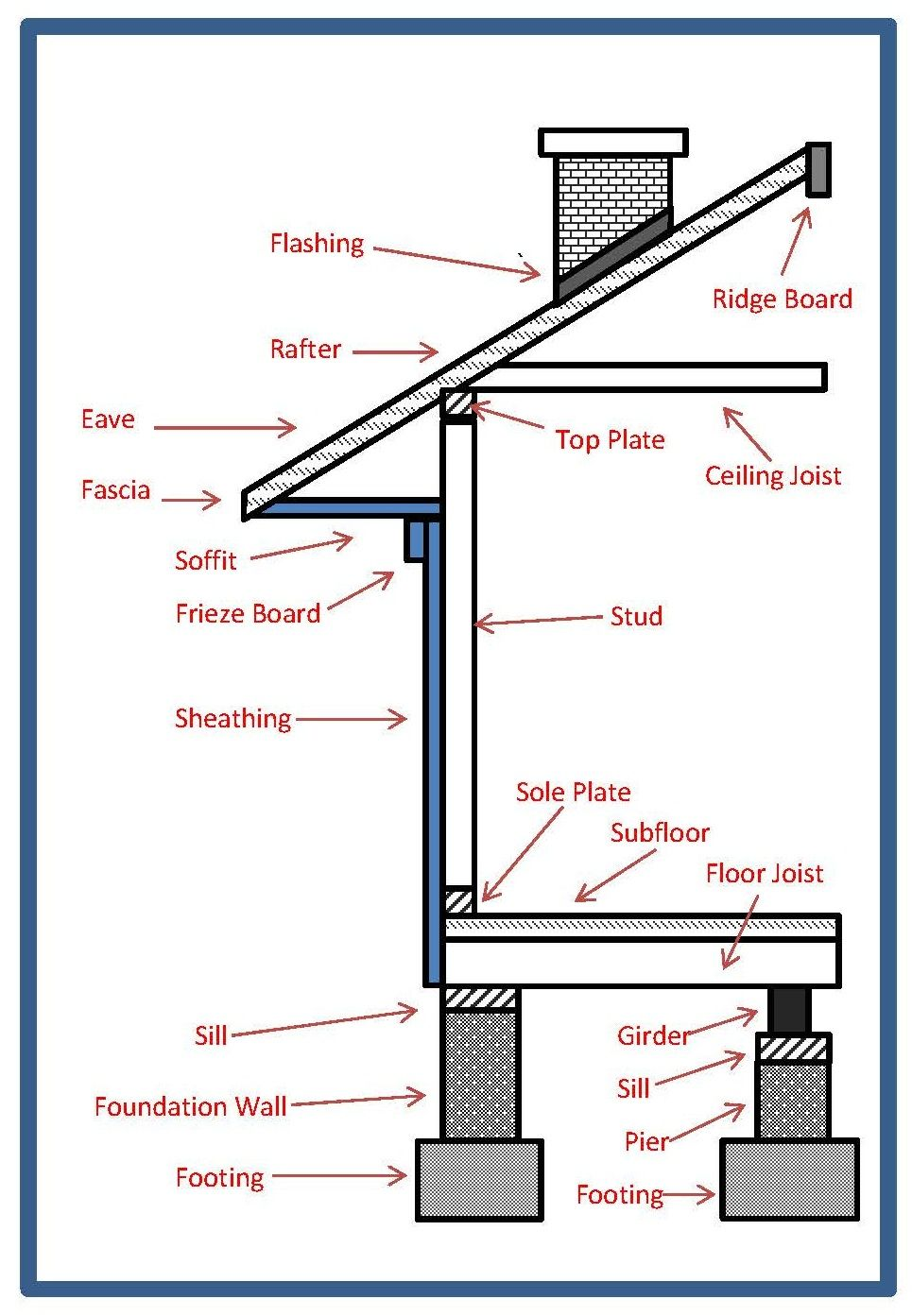 Basic home construction terms contracting pinterest for Basics of building a house