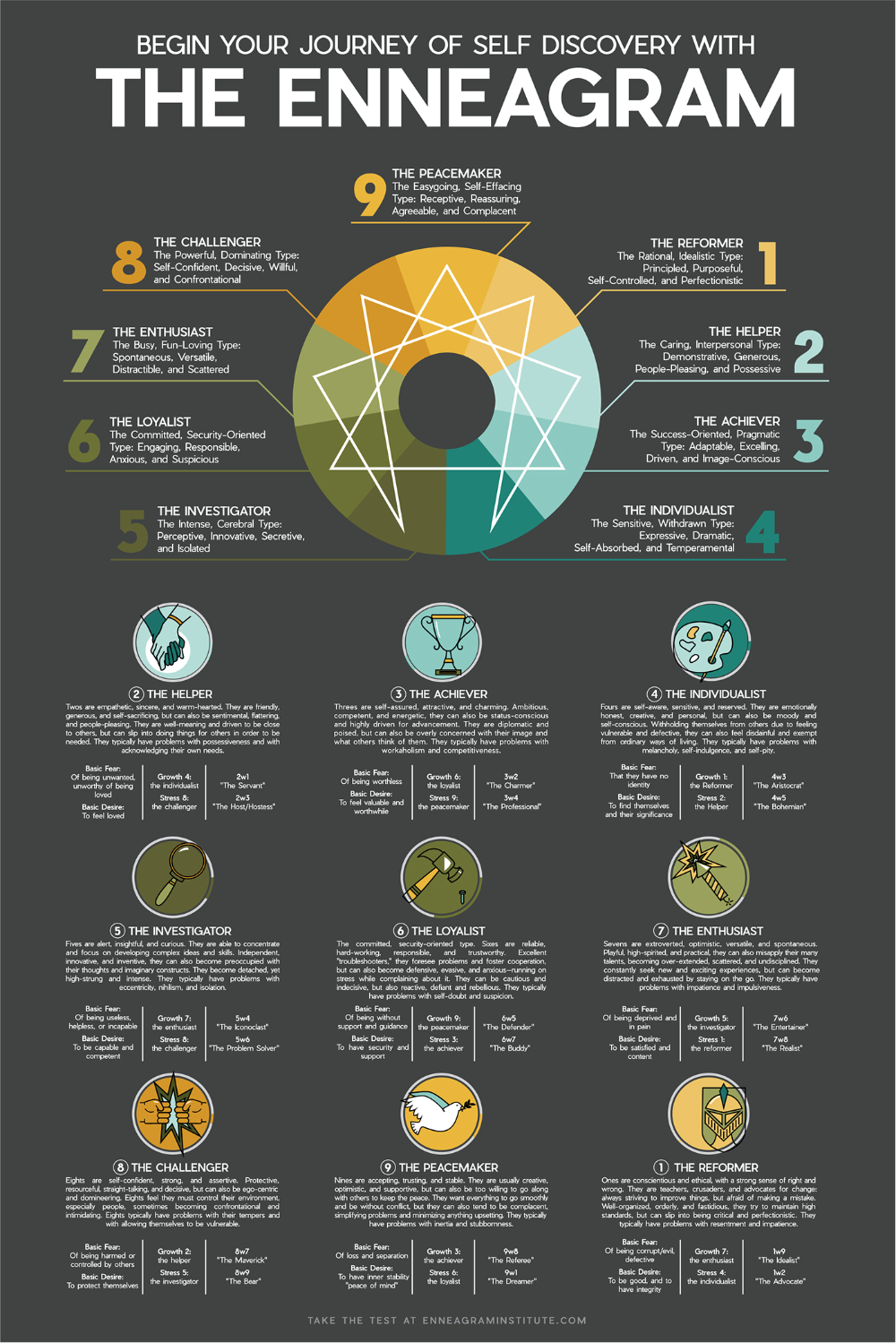 What's Your Personality Type?   Daily Infographic