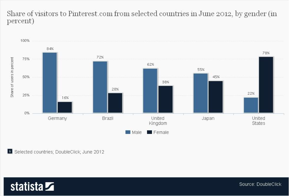 5 Irrtümer und Fakten zu Pinterest für Unternehmen in Deutschland