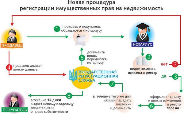 Новая процедура регистрации недвижимости. CХЕМА | KANZAS.UA