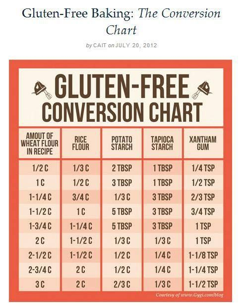 Gluten free conversion chart for baking!