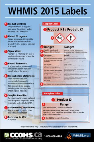 Display This Poster Of The Whmis 2015 Label Elements To Help Workers