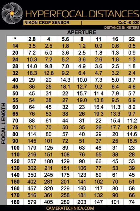 Informative Hyperfocal distance chart hyperfocal Pinterest