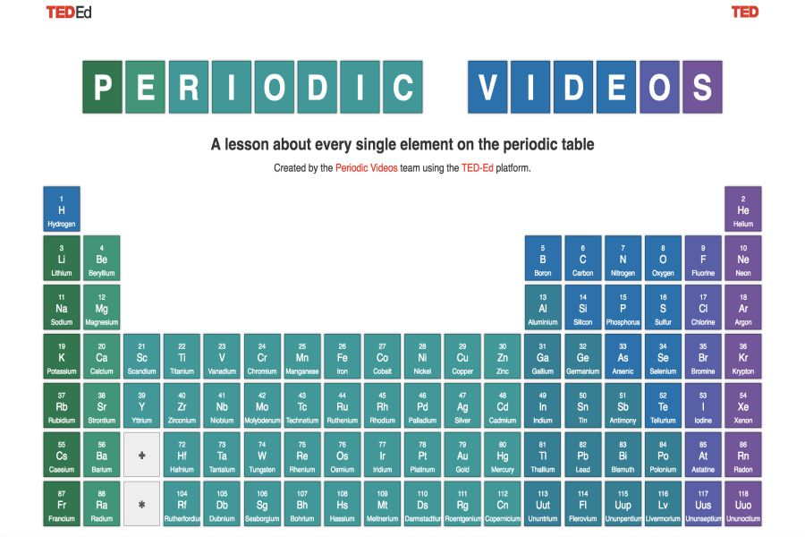 Here S A Video And Lesson For Every Single Element Of The Periodic Table Periodic Table Science Fair Projects Lesson