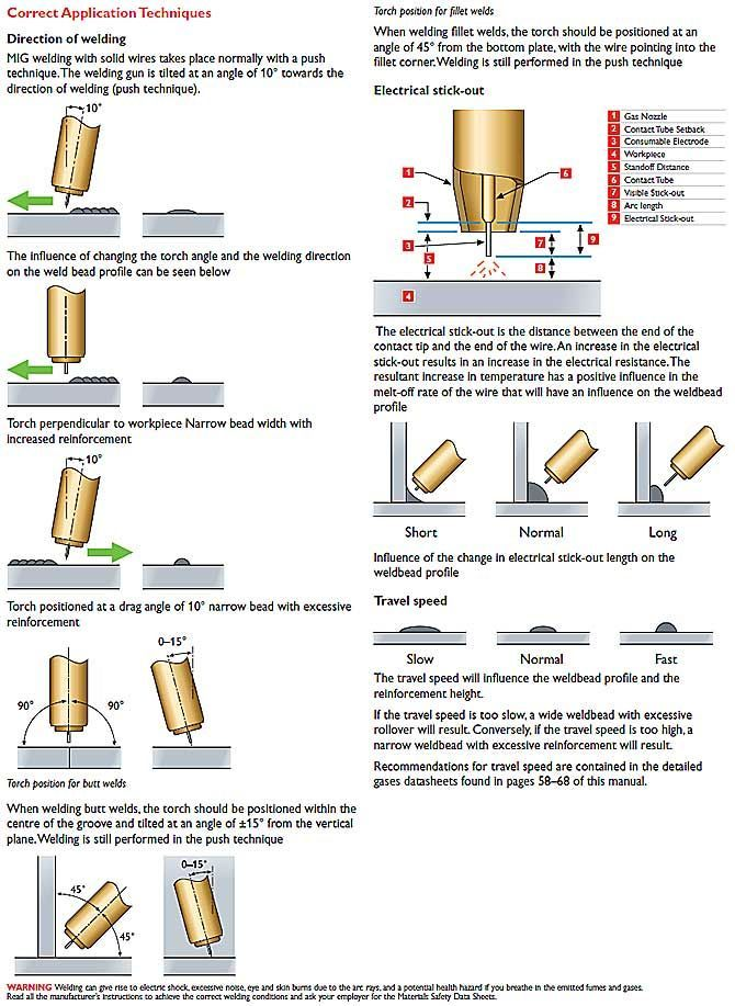 Tig Welding Diagram Angles Trusted Wiring Diagram