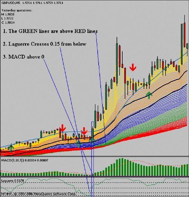 System Trading Forex Trend Follower 5min Template Best Forex