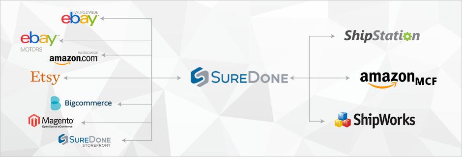 Suredone Multichannel Ecommerce Platform Ebay And Amazon Listing Inventory Management Ecommerce Ecommerce Platforms Ebay