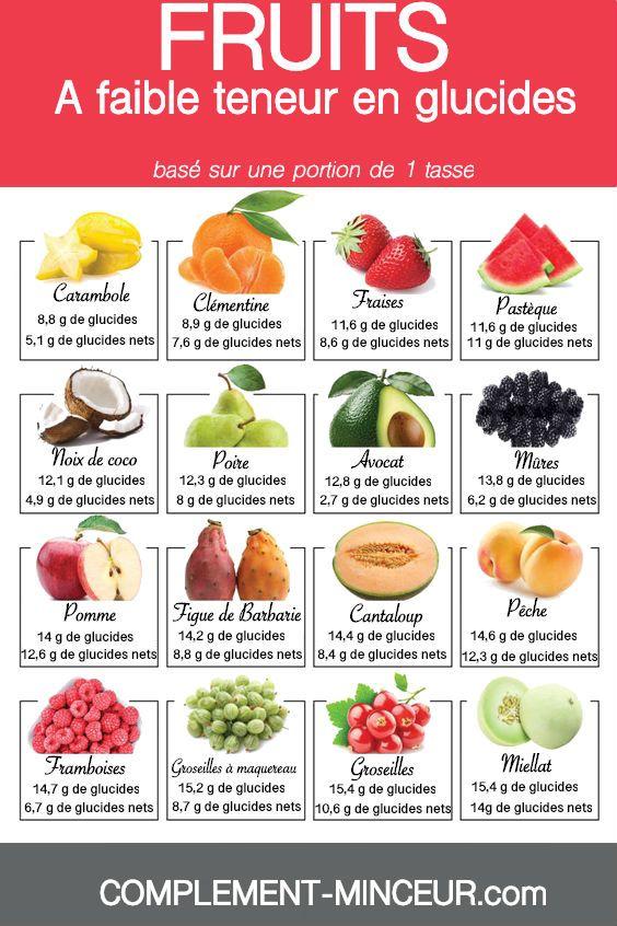 faible en glucides vs régimes faibles en gras