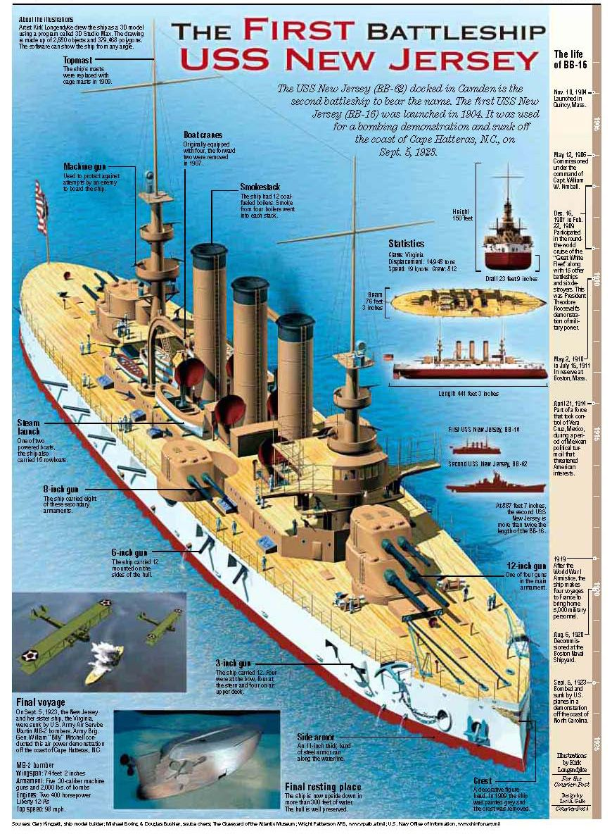 Infograph Of New Jersey From The Courier Post Online Us Navy