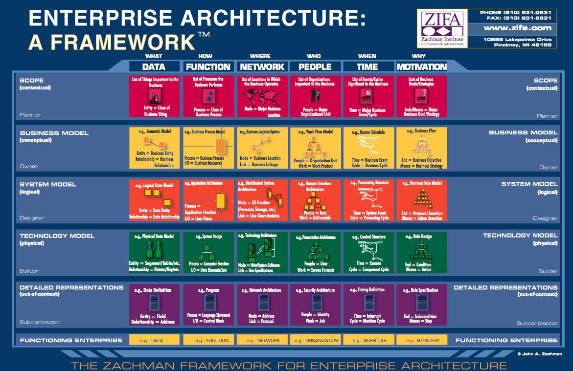 Enterprise Information Architecture 3 | Information ...