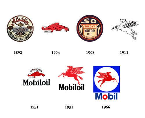 7d5b71a25a70 Mobil Logo Evolution Old History