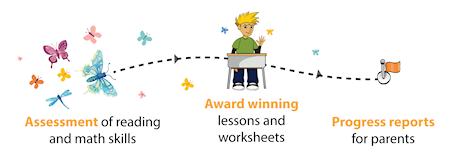 Online reading and math enrichment program for kids   K5 ...