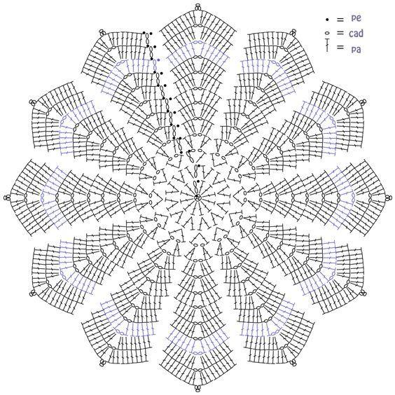 Manta apego circular patron | Collage | Pinterest | Manta, Buscar ...